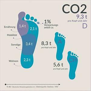 Co2 Fußabdruck Berechnen : co2 footprint verpackung tag der verpackung ~ Themetempest.com Abrechnung