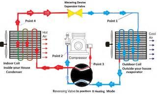 How Does An Air Source Heat Pump Work