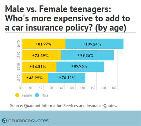 Adding a Teen Driver Can Increase Parents' Car Insurance