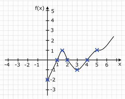 Graph Achse Massstab Analysis Abiweb Ganzrationaler Funktionen