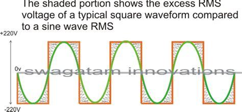 How Modify Square Wave Inverter Into Sine