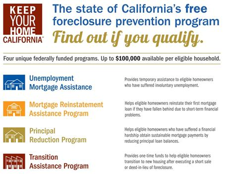 Those who are eligible and know how to file an unemployment. Keep Your Home California - Unemployment Mortgage ...