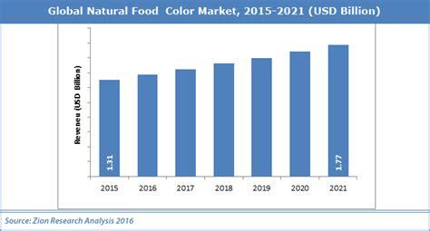 market colors food color market industry perspective trends