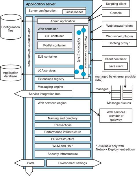 websphere application server overview