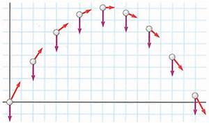 Solved: Example 3.4 Projectile Motionwith Diagrams Goal Ap ...