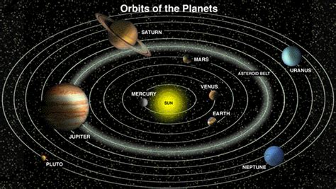 Kepler's Law Of Planetary Motion-- The Heliocentric Model