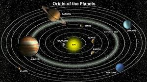 How Do the Planets Orbit The Sun - Pics about space