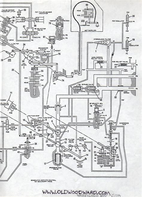 Woodward Governor Company Control System Schematic For