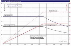 Zähnezahl Berechnen : motor drehmoment berechnen mit drehzahl und leistung ~ Themetempest.com Abrechnung