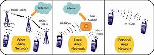 Types Of Wireless Networks  5