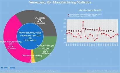 Venezuela Manufacturing Statistics Current Indicator