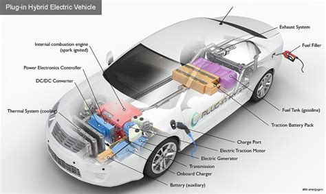 Alternative Fuels Data Center How Plug Hybrid
