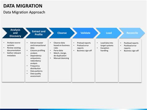 Data Migration Strategy Template by Data Migration Powerpoint Template Sketchbubble