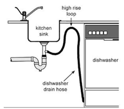 Clogged Dishwasher Drain Installation Methods