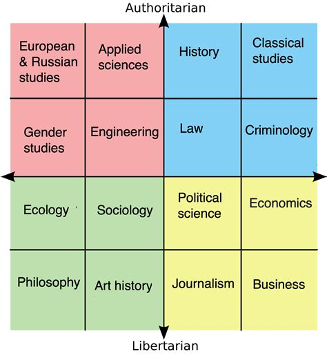 Political Compass Of University Majors R