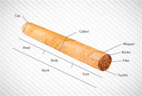 Parts Of A Cigar « Eurotabaco Blog