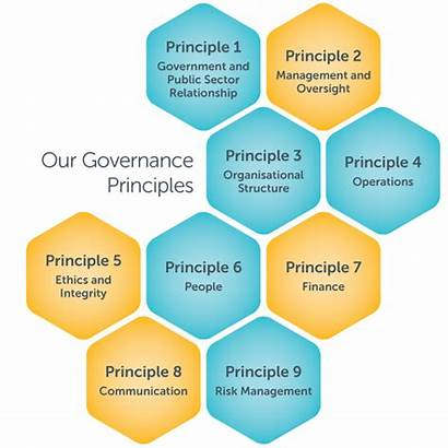 Governance Corporate Principles Ethical Main True Asx