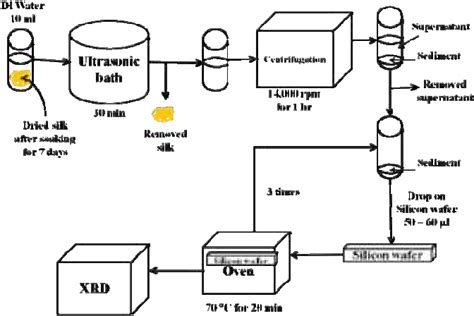 Schematic Diagram Sample Preparation Ray Diffraction