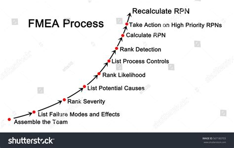 process failure modes and effects analysis failure mode effects analysis fmea process stock