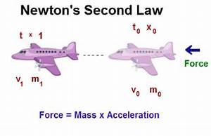 Newton U0026 39 S Second Law Of Motion  Newton U0026 39 S Third Law  Factors