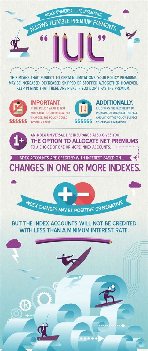 Compare quotes from top insurers at the best price. index universal life insurance infographic # ...
