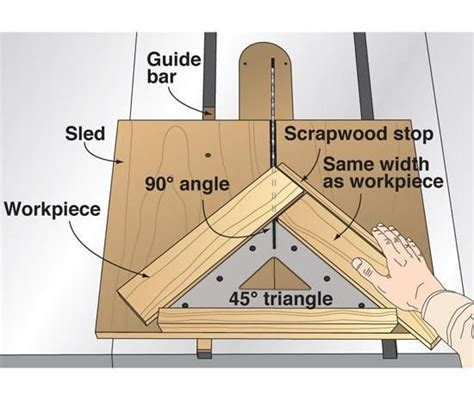 dedicated crosscut miter sled  accurate angles