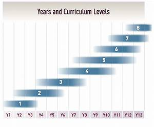 New Zealand Curriculum Levels Diagram