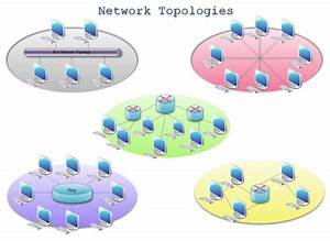 What Are Some Of The Best Network Diagram Softwares
