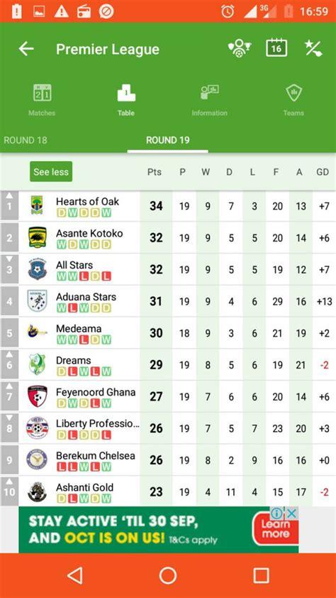 ghana premier league table hearts of oak go top in ghana premier league full table