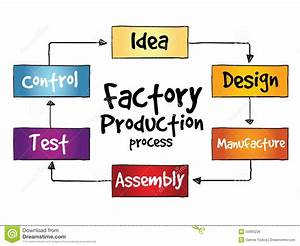 Factory Production Process Stock Illustration