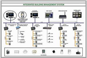 Building Management System   Insec Solutions