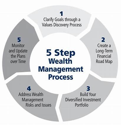 Process Wealth Financial Advisors Axa Equitable