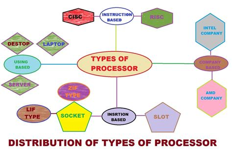 Types Of Microprocessor  About Mircroprocessor