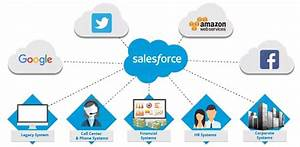 What Exactly Does Salesforce Do