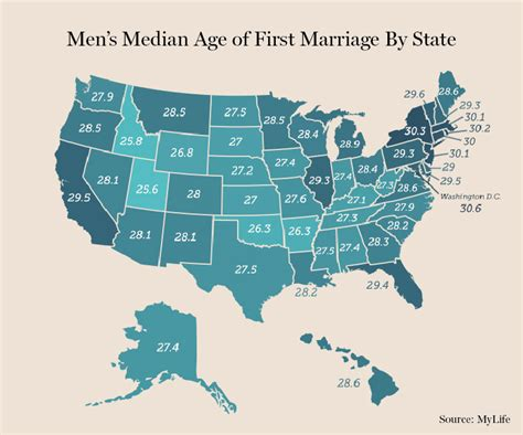 at what age can you get married the average age men get married state by state fatherly