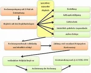Gesetzliche Bestandteile Rechnung : bmf elektronische rechnung berblick ber die ~ Themetempest.com Abrechnung
