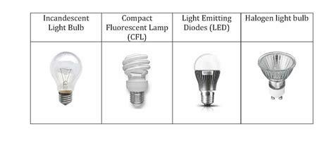 different types of light bulbs light bulb survey public opinion