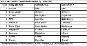 Cosmetics: Cosmetic Brands