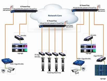 Infrastructure Airport Network Building Busy Diagram Robust