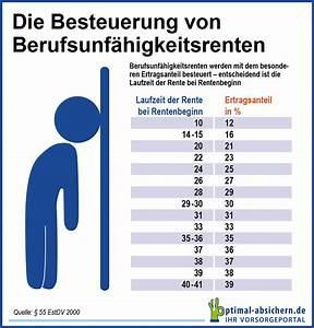Steuer Auf Rente Berechnen : berufsunf higkeitsversicherung steuer mit einkalkulieren ~ Themetempest.com Abrechnung