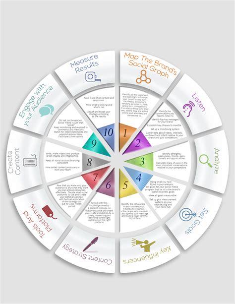 social media marketing strategy template social media strategy template social media strategy pr proactive report sally falkow