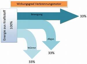 Leistung Eines Motors Berechnen : motorblog wirkungsgrad ist ansichtssache ~ Themetempest.com Abrechnung