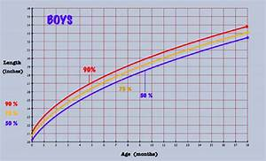 Height Percentile Chart Baby Growth Chart And Percentiles To See What Is For