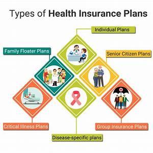 Cbd Benefits Chart Health Insurance Benefits Reasons Why You Need Medical