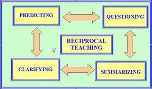 Learning Theories Chart Reciprocal Teaching Strategies