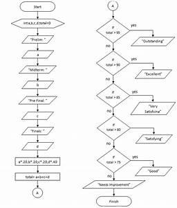 Codes Chart  Basic Flowchart Of Grading System