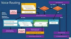 Understanding Voice Routing