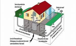 Puit Canadien Avis : puits canadien master group ~ Premium-room.com Idées de Décoration