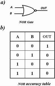 A  Circuit Symbol And B  Accuracy Table Of The Nor Logic