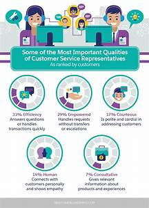 Your List of the Most Important Customer Service Skills ...